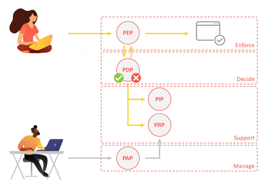 Authentication and Authorization process